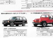 Honda sold Jeep Wranglers and Cherokees in Japan