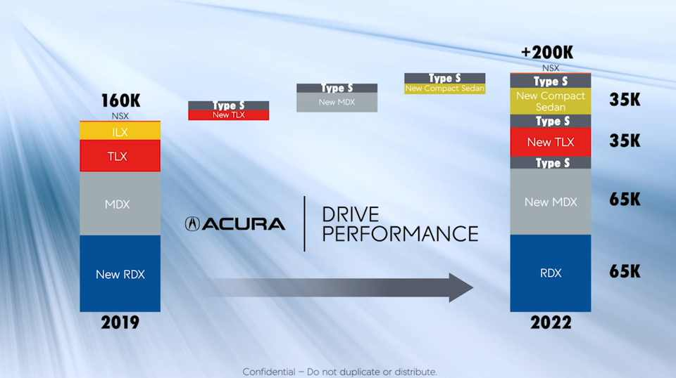 Acura's product timeline through 2022