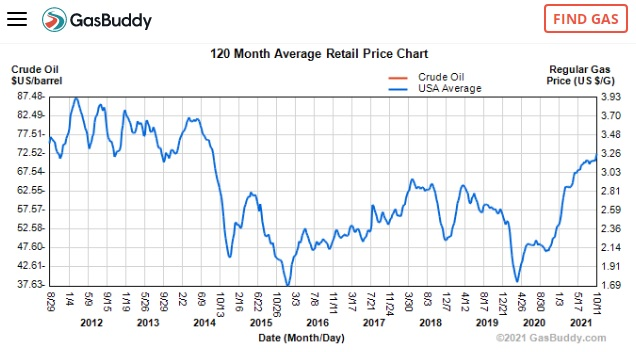 Price of gas and oil from 2011-2021